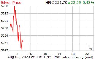 1 dia de prata preço por quilograma em Kuna Croata