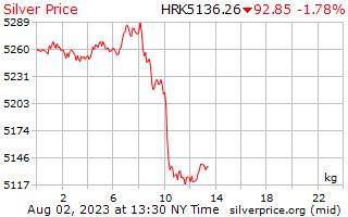 1 天銀價格每公斤在克羅地亞庫納