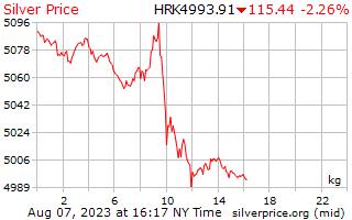 1 día de plata precio por kilogramo en Kuna croata