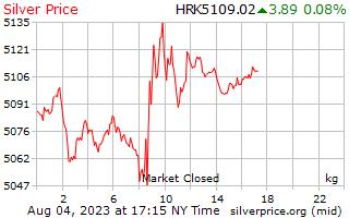 1 Day Silver Price per Kilogram in Croatian Kuna