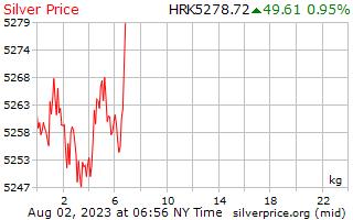 1 天银价格每公斤在克罗地亚库纳