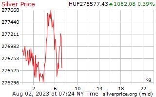 ราคาต่อกิโลกรัมในฮังการี Forint เงิน 1 วัน