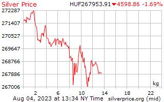 1 giorno in argento prezzo per chilogrammo in Fiorino ungherese