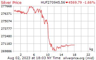 1 день серебро Цена за килограмм в венгерский форинт