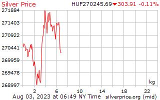 1 天银价格每公斤在匈牙利福林