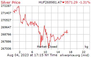 1 दिन रजत कीमत प्रति किलोग्राम में हंगरी फ़ोरिंट