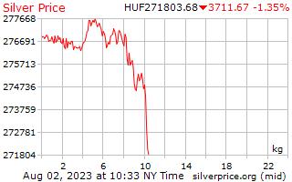1 Day Silver Price per Kilogram in Hungarian Forint