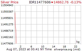1 dag zilveren prijs per Kilogram in Indonesische Rupiah