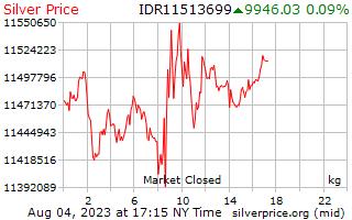 1 天银价格每公斤在印尼盾
