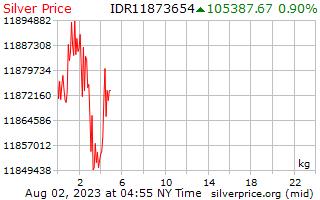 1 dia de prata preço por quilograma em rupia indonésia