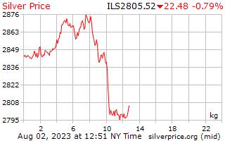 يوم 1 الفضة سعر الكيلوغرام في شيكل إسرائيلي