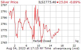 1 día de plata precio por kilogramo en Shekels israelíes