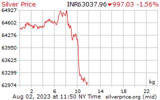 1 天銀價格每公斤在印度盧比