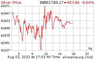 1 hari Perak harga sekilogram rupee India