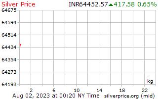 1 ngày bạc giá kg trong rupee Ấn Độ