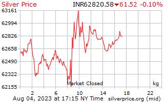 1 giorno in argento prezzo per chilogrammo in rupie indiane