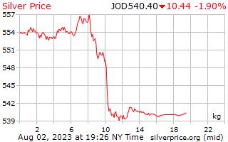 يوم 1 الفضة سعر الكيلوجرام بالدينار الأردني