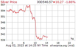 1 день серебро Цена за килограмм в иорданских динарах