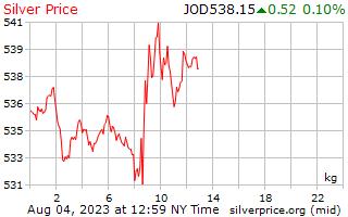 1 ngày bạc giá mỗi kg ở Dinar Jordan