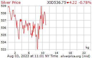 1 dia de prata preço por quilograma em dinares jordanianos