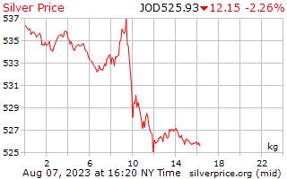 1 天银价格每公斤在约旦第纳尔