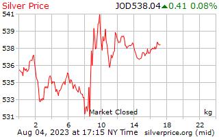 1 Day Silver Price per Kilogram in Jordanian Dinars