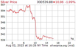 1 天銀價格每公斤在約旦第納爾