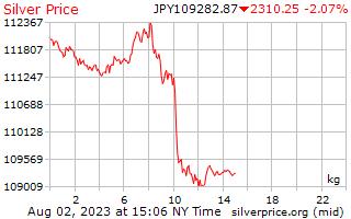 1 день серебро Цена за килограмм в японских иенах