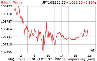 1 Day Silver Price per Kilogram in Japanese Yen
