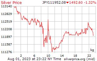 1 יום כסף מחיר לכל קילוגרם ב ין יפני
