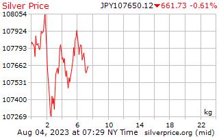 1 ngày bạc giá kg trong đồng yên Nhật