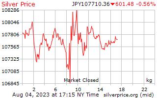 1 दिन चांदी के दाम में जापानी येन किलोग्राम प्रति