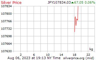 1 hari perak harga per Kilogram di Yen Jepang