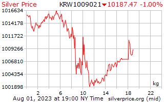 韓国語で 1 キログラムあたりの銀価格が獲得した 1 日