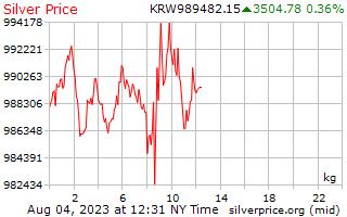 1 día, precio de la plata por kilogramo en Coreano ganado