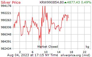 1 วันราคาเงินต่อกิโลกรัมในเกาหลีชนะ
