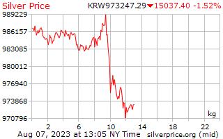1 giorno d'argento prezzo per chilogrammo in Coreano vinto