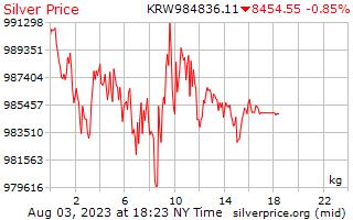 يوم 1 فاز سعر الفضة للكيلوغرام الواحد في كوريا