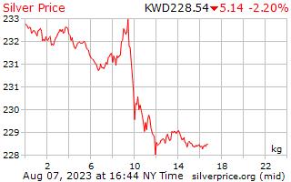 1 день серебро Цена за килограмм в кувейтский динар