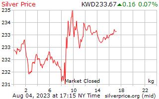1 dia de prata preço por quilograma em Dinar do Kuwait