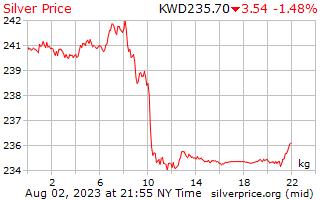 1 día de plata precio por kilogramo en Dinar kuwaití
