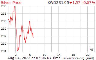 1 Day Silver Price per Kilogram in Kuwaiti Dinar