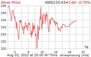 1 天银价格每公斤在科威特第纳尔