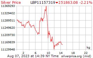 1 день серебро Цена за килограмм в ливанских фунтах