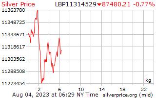 1 日シルバー レバノン ポンドで 1 キロ当たり価格