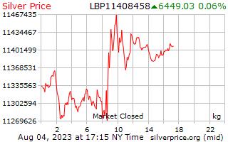 Precio por kilogramo en libras libanesas de plata de 1 día