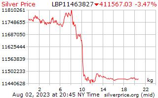 يوم 1 الفضة سعر الكيلوجرام بالليرة اللبنانية