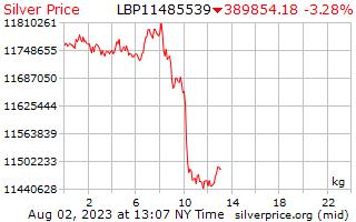 1 giorno in argento prezzo per chilogrammo in lire libanesi
