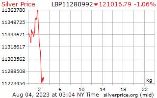 1 天银价格每公斤在黎巴嫩镑