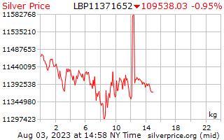 1 Day Silver Price per Kilogram in Lebanese Pounds